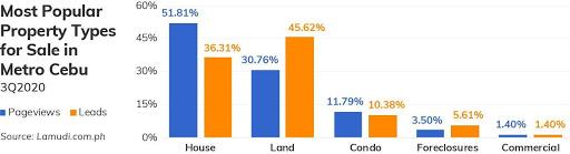 property demand in 3Q 2020