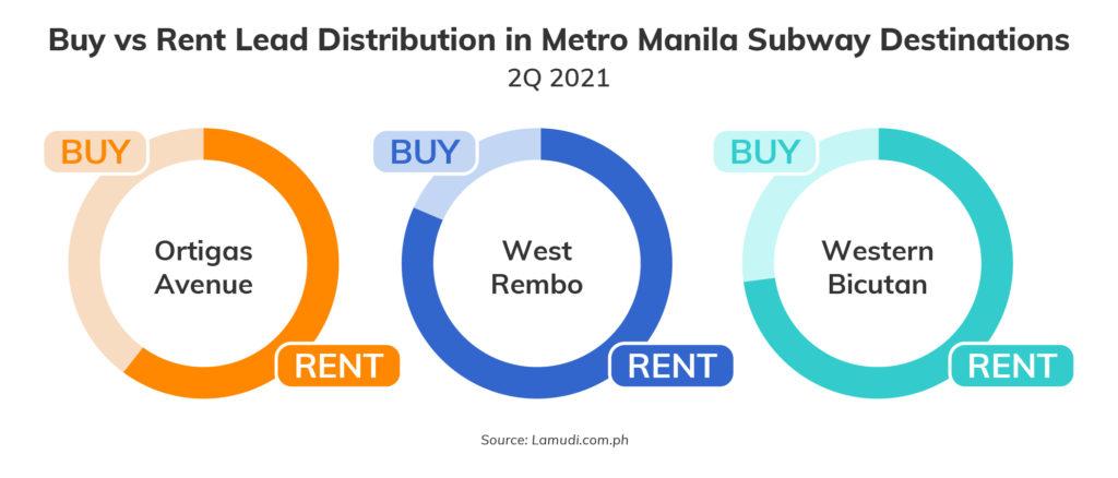 Rental Market Landscape Graph_Buy vs Rent Lead Distribution - Property Finds Asia