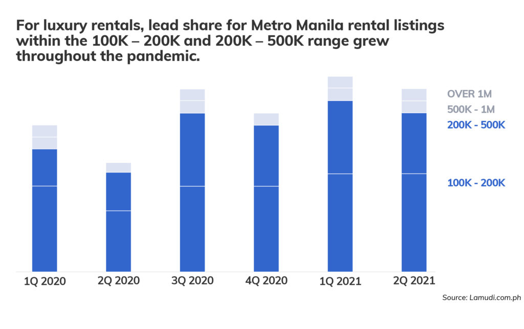 Rental Market Landscape Graph_Lead share for Metro Manila - Property Finds Asia